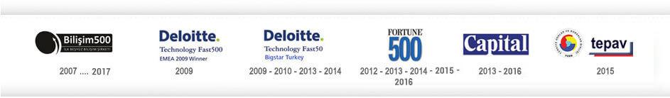 Biotekno Ödüller