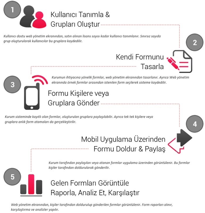 Vodafone Mobil Form